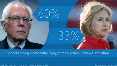 bernie hillary poll