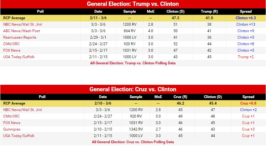 gen election polls